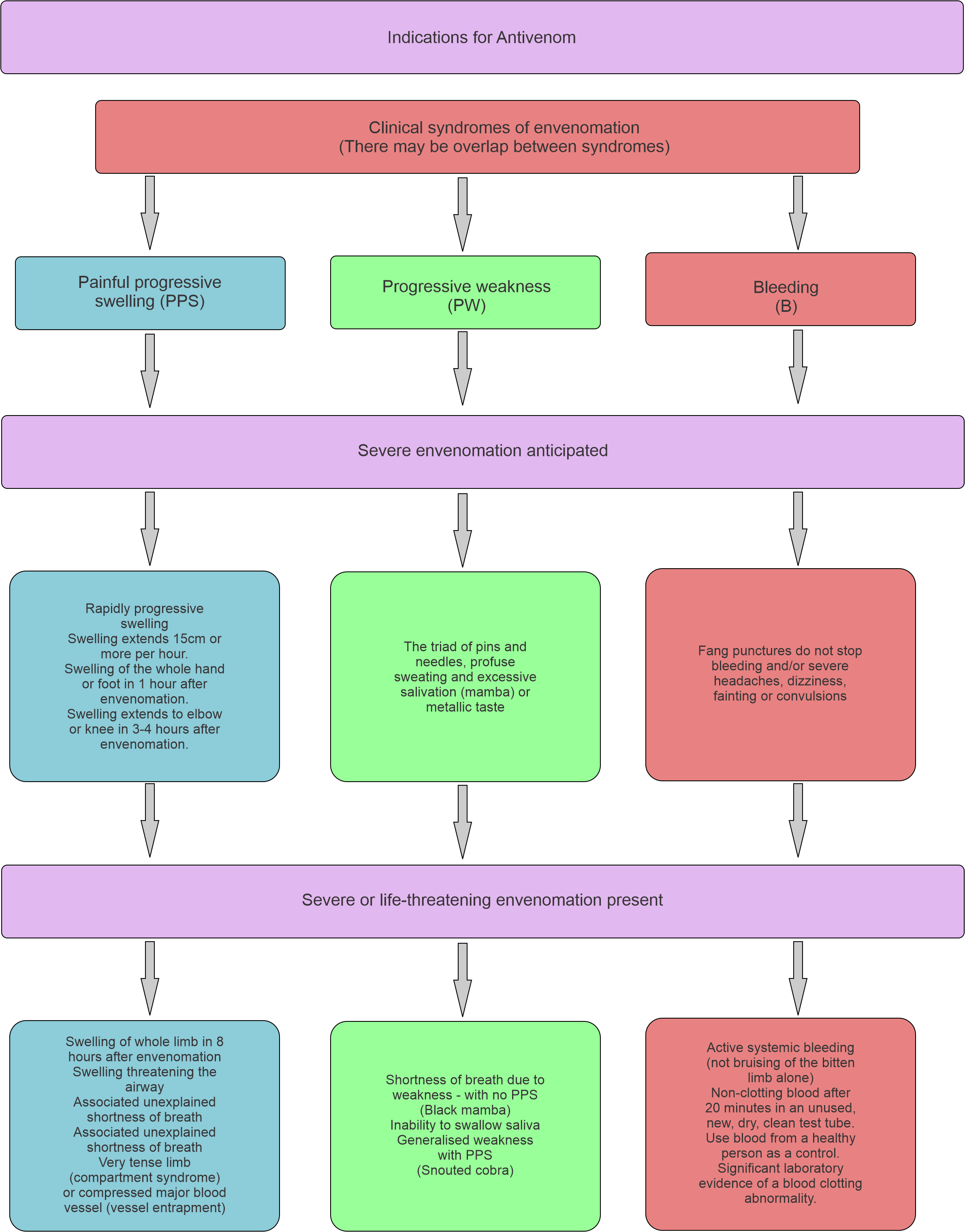 Indications for Antivenom